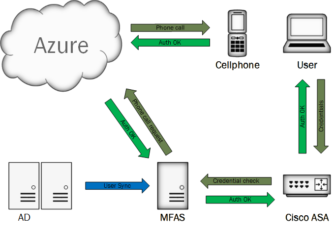 Cisco AnyConnect with Active Directory and Azure Multi-Factor Auth